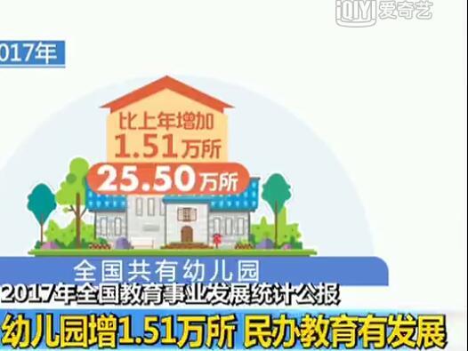 <b>幼儿园增1.51万所 民办教育有发展</b>